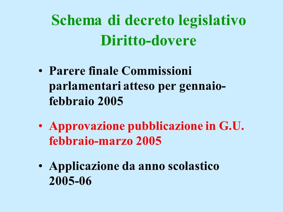 Schema di decreto legislativo Diritto-dovere Parere finale Commissioni parlamentari atteso per gennaio- febbraio 2005 Approvazione pubblicazione in G.U.