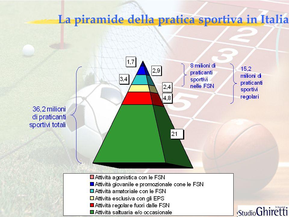 La piramide della pratica sportiva in Italia