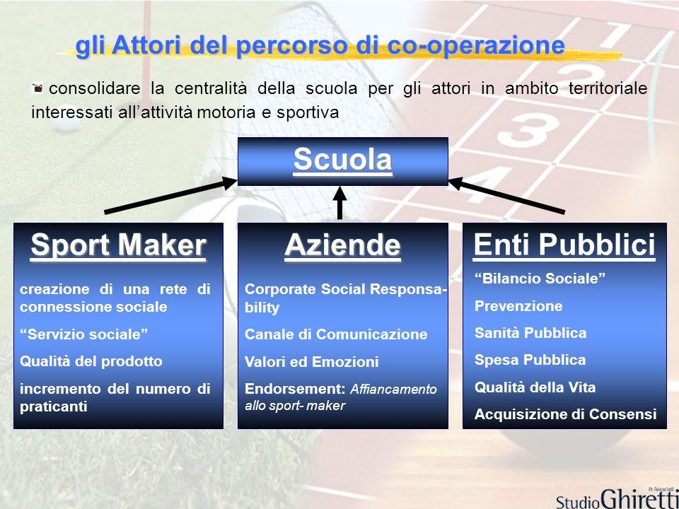 gli Attori del percorso di co-operazione consolidare la centralità della scuola per gli attori in ambito territoriale interessati allattività motoria