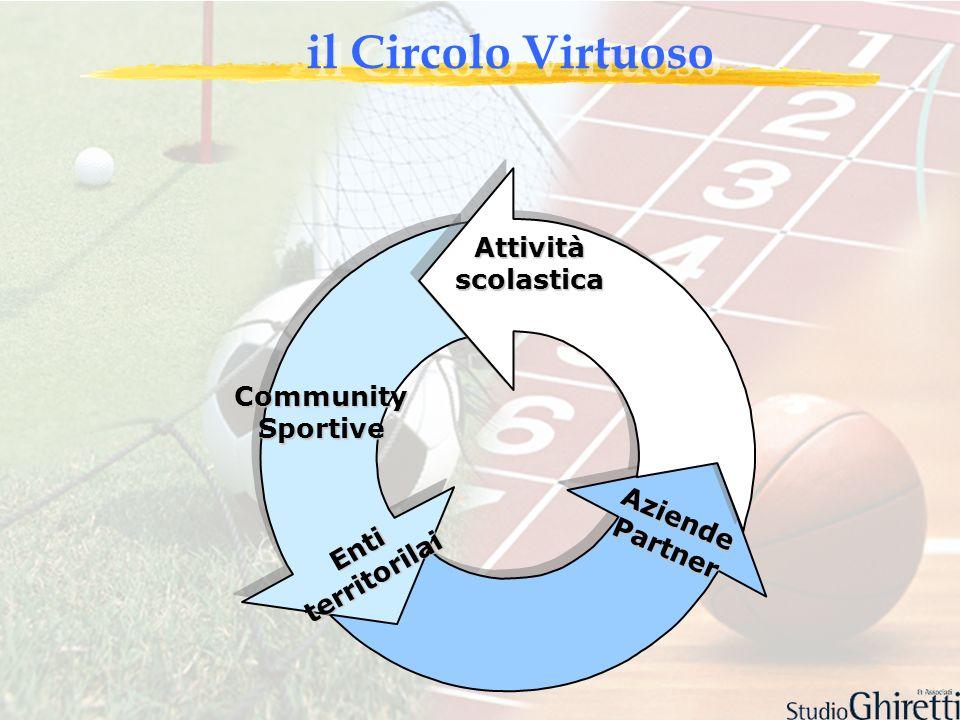 il Circolo Virtuoso Attivitàscolastica AziendePartner Entiterritorilai CommunitySportive