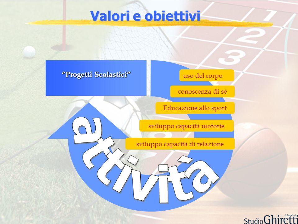 Valori e obiettivi Progetti Scolastici sviluppo capacità motorie uso del corpo conoscenza di sé sviluppo capacità di relazione Educazione allo sport