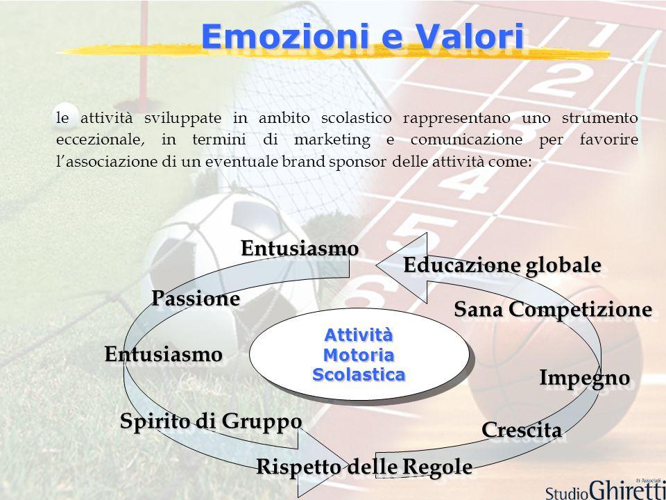 le attività sviluppate in ambito scolastico rappresentano uno strumento eccezionale, in termini di marketing e comunicazione per favorire lassociazion