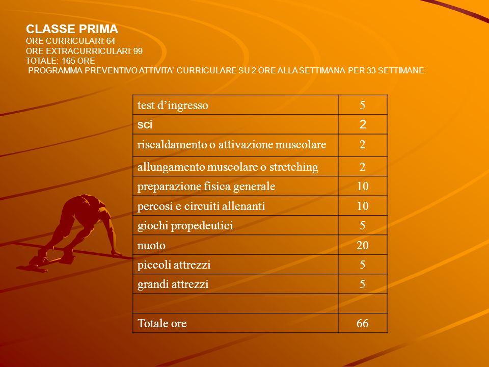 CLASSE PRIMA ORE CURRICULARI: 64 ORE EXTRACURRICULARI: 99 TOTALE: 165 ORE PROGRAMMA PREVENTIVO ATTIVITA CURRICULARE SU 2 ORE ALLA SETTIMANA PER 33 SET