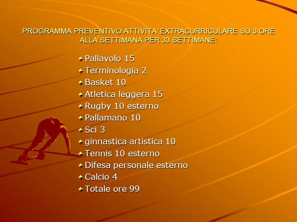 PROGRAMMA PREVENTIVO ATTIVITA EXTRACURRICULARE SU 3 ORE ALLA SETTIMANA PER 33 SETTIMANE: Pallavolo 15 Terminologia 2 Basket 10 Atletica leggera 15 Rug