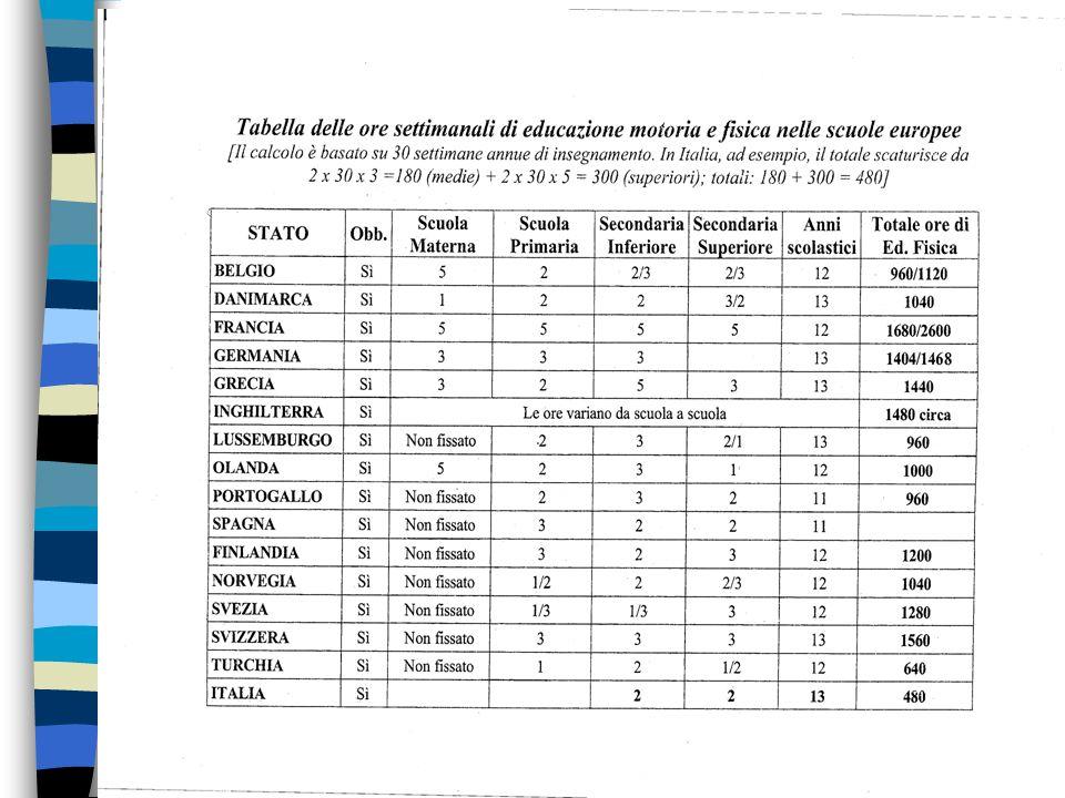 LA CAPDI & LSM SI BATTE PER LA VALORIZZAZIONE DELLA EDUCAZIONE FISICA 3 ORE DI EDUCAZIONE MOTORIA FISICA E SPORTIVA IN TUTTO IL PERCORSO SCOLASTICO, DAI 3 AI 19 ANNI, INSEGNATA DA LAUREATI IN SCIENZE MOTORIE