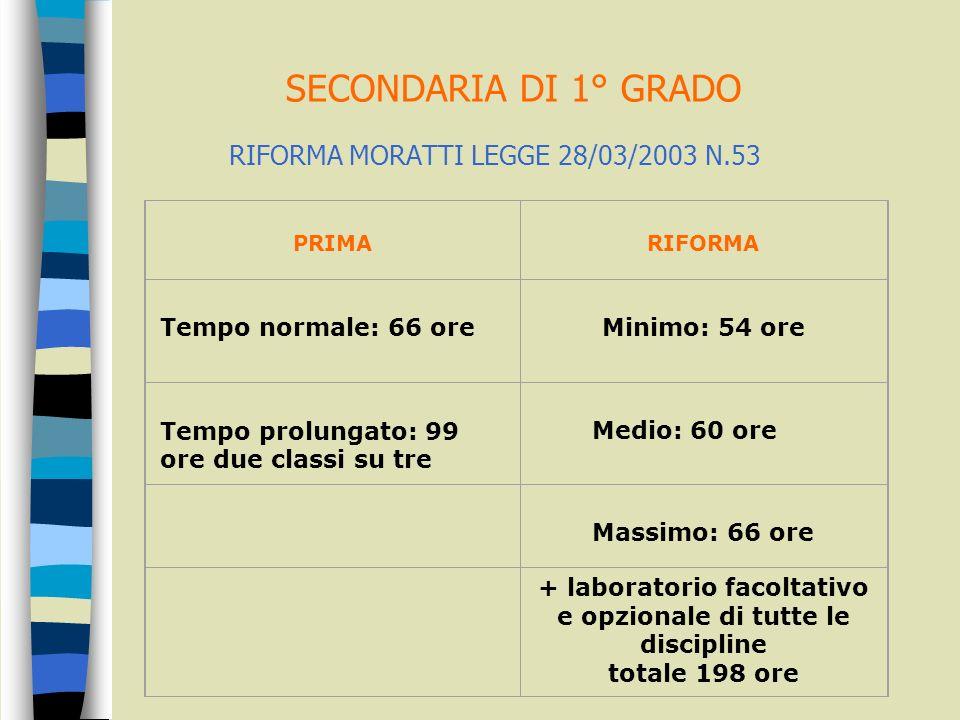 SECONDARIA DI 1° GRADO RIFORMA MORATTI LEGGE 28/03/2003 N.53 PRIMA RIFORMA Tempo normale: 66 ore Minimo: 54 ore Tempo prolungato: 99 ore due classi su