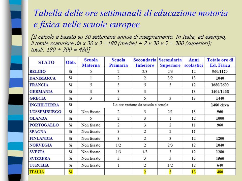 Tabella delle ore settimanali di educazione motoria e fisica nelle scuole europee [Il calcolo è basato su 30 settimane annue di insegnamento. In Itali