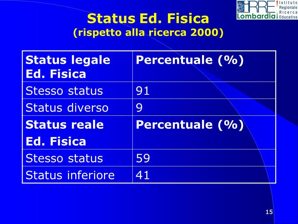 15 Status Ed. Fisica (rispetto alla ricerca 2000) Status legale Ed.