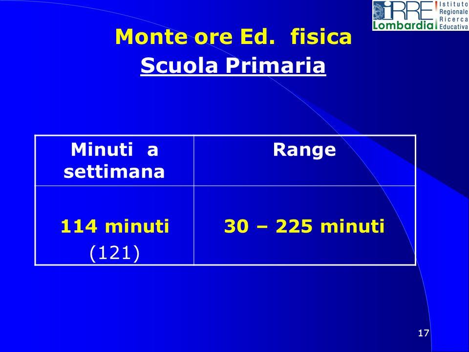 17 Monte ore Ed. fisica Scuola Primaria Minuti a settimana Range 114 minuti (121) 30 – 225 minuti