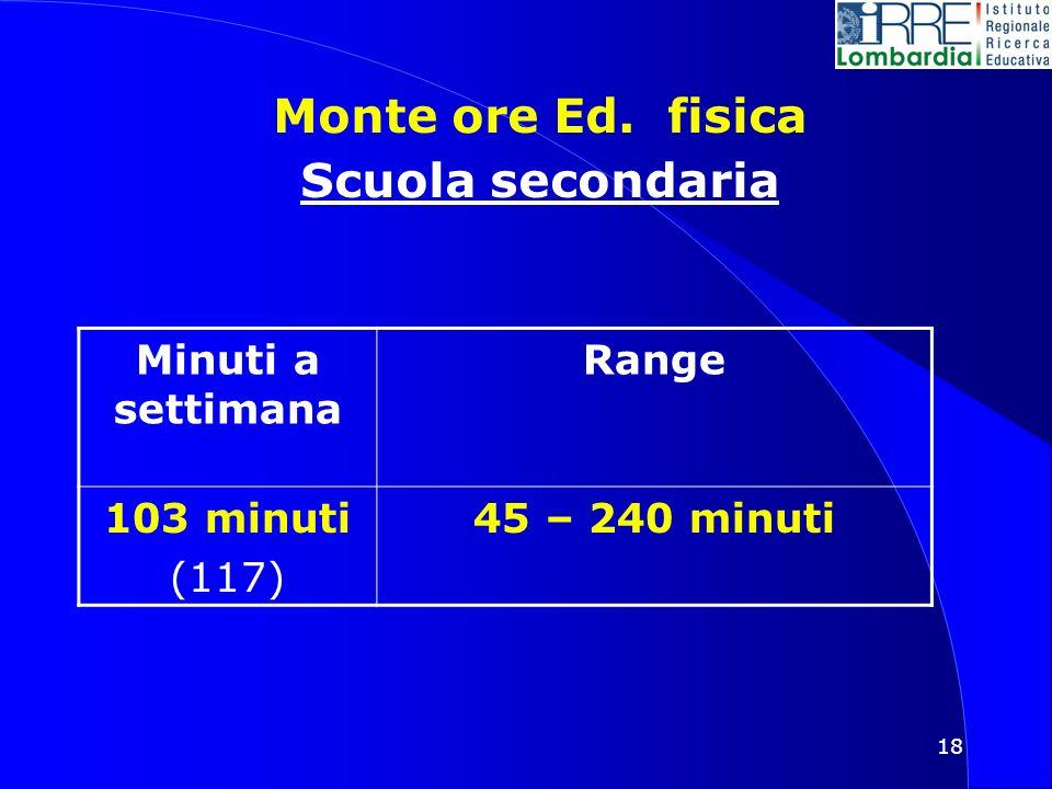 18 Monte ore Ed. fisica Scuola secondaria Minuti a settimana Range 103 minuti (117) 45 – 240 minuti