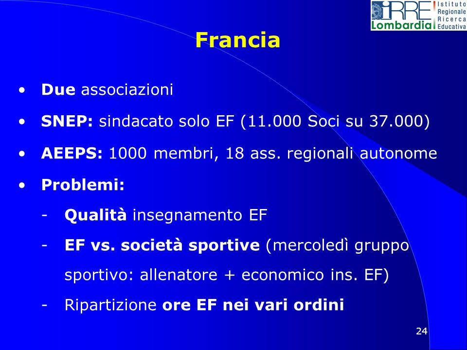 24 Francia Due associazioni SNEP: sindacato solo EF (11.000 Soci su 37.000) AEEPS: 1000 membri, 18 ass.