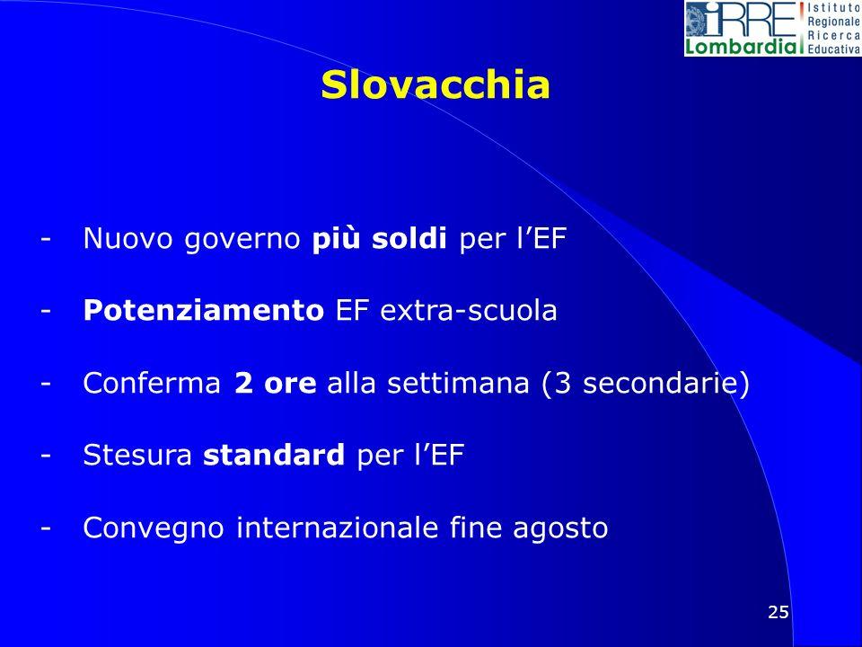 25 Slovacchia -Nuovo governo più soldi per lEF -Potenziamento EF extra-scuola -Conferma 2 ore alla settimana (3 secondarie) -Stesura standard per lEF -Convegno internazionale fine agosto