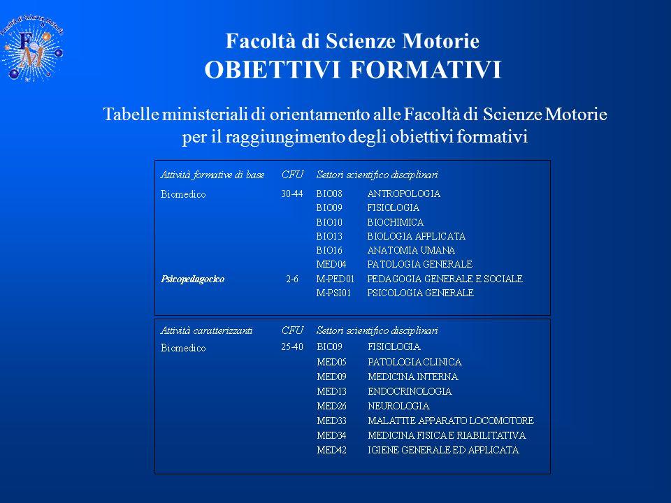 Facoltà di Scienze Motorie CONTENUTI Per il raggiungimento degli obiettivi formativi il MIUR ha identificato quattro ambiti formativi: DISCIPLINE MOTO