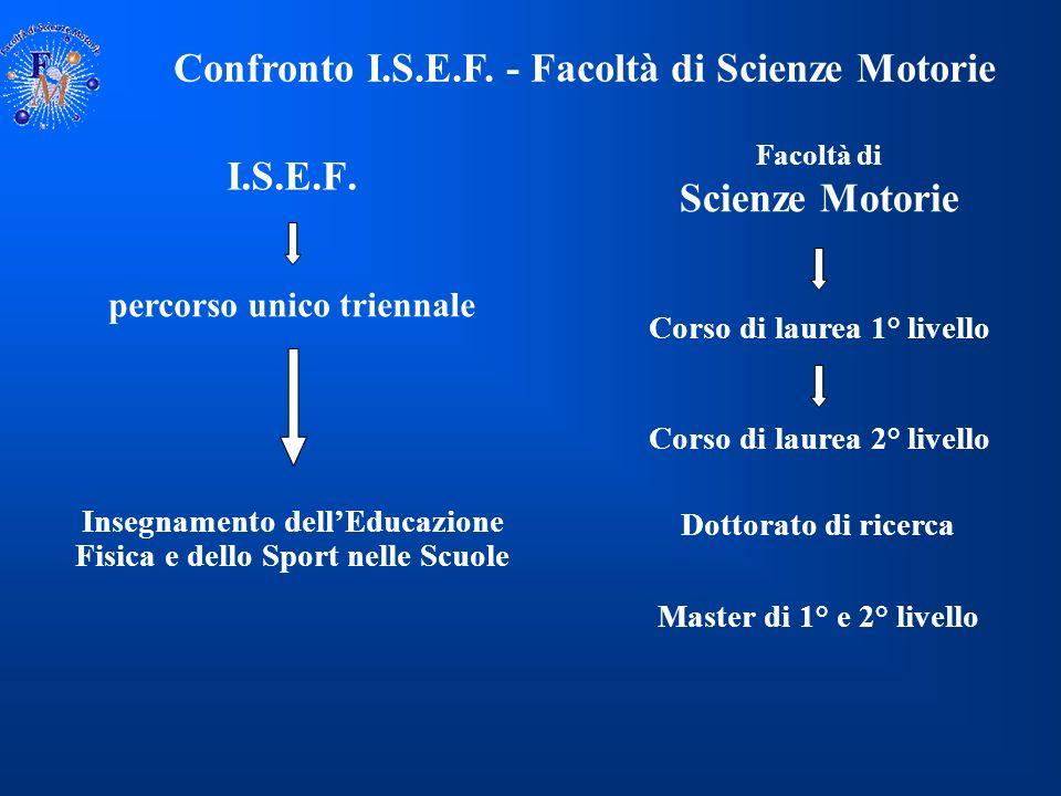 Facoltà di Scienze Motorie PROBLEMI I docenti afferenti ai S.S.D.