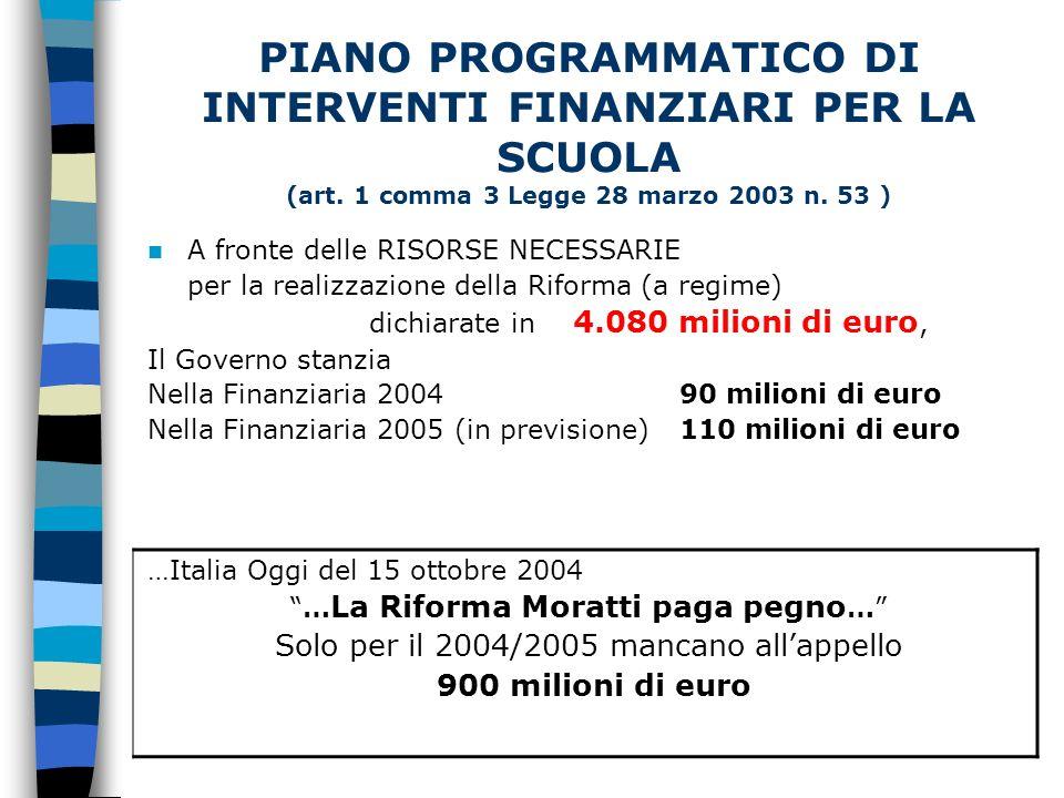 A fronte delle RISORSE NECESSARIE per la realizzazione della Riforma (a regime) dichiarate in 4.080 milioni di euro, Il Governo stanzia Nella Finanziaria 2004 90 milioni di euro Nella Finanziaria 2005 (in previsione)110 milioni di euro …Italia Oggi del 15 ottobre 2004 … La Riforma Moratti paga pegno … Solo per il 2004/2005 mancano allappello 900 milioni di euro PIANO PROGRAMMATICO DI INTERVENTI FINANZIARI PER LA SCUOLA (art.