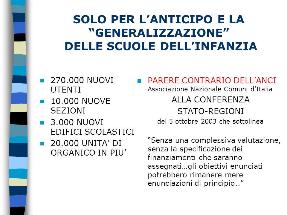 SOLO PER LANTICIPO E LA GENERALIZZAZIONE DELLE SCUOLE DELLINFANZIA 270.000 NUOVI UTENTI 10.000 NUOVE SEZIONI 3.000 NUOVI EDIFICI SCOLASTICI 20.000 UNITA DI ORGANICO IN PIU PARERE CONTRARIO DELLANCI Associazione Nazionale Comuni dItalia ALLA CONFERENZA STATO-REGIONI del 5 ottobre 2003 che sottolinea Senza una complessiva valutazione, senza la specificazione dei finanziamenti che saranno assegnati…gli obiettivi enunciati potrebbero rimanere mere enunciazioni di principio..