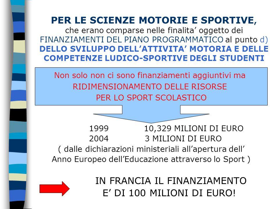 PER LE SCIENZE MOTORIE E SPORTIVE, che erano comparse nelle finalita oggetto dei FINANZIAMENTI DEL PIANO PROGRAMMATICO al punto d) DELLO SVILUPPO DELLATTIVITA MOTORIA E DELLE COMPETENZE LUDICO-SPORTIVE DEGLI STUDENTI 1999 10,329 MILIONI DI EURO 2004 3 MILIONI DI EURO ( dalle dichiarazioni ministeriali allapertura dell Anno Europeo dellEducazione attraverso lo Sport ) IN FRANCIA IL FINANZIAMENTO E DI 100 MILIONI DI EURO.