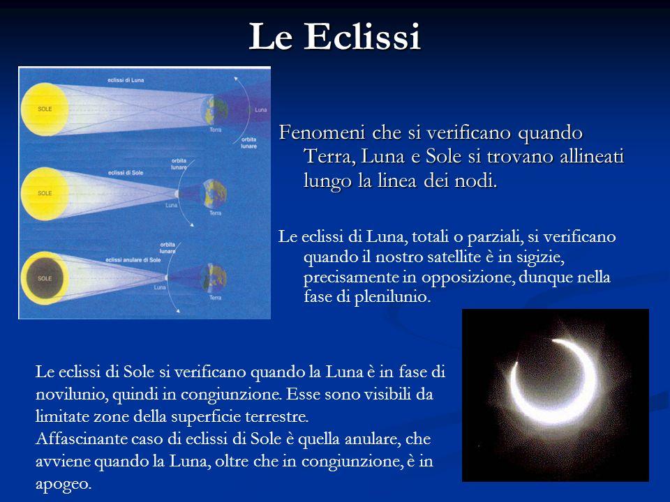 Le Eclissi Fenomeni che si verificano quando Terra, Luna e Sole si trovano allineati lungo la linea dei nodi.