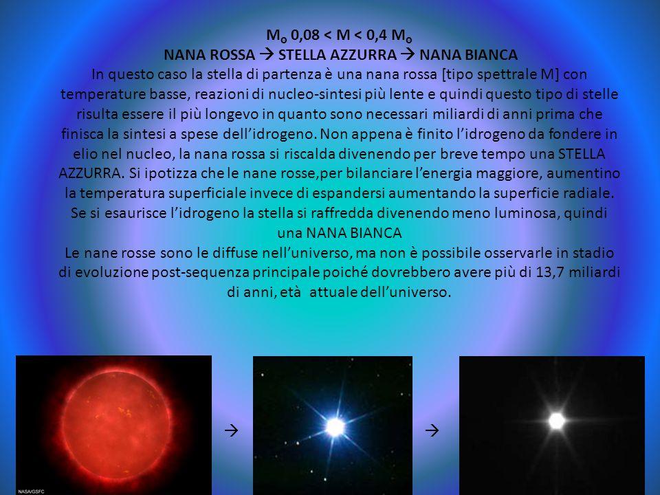 M 0,08 < M < 0,4 M NANA ROSSA STELLA AZZURRA NANA BIANCA In questo caso la stella di partenza è una nana rossa [tipo spettrale M] con temperature bass