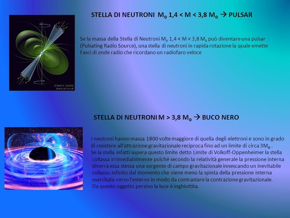 Se la massa della Stella di Neutroni M 1,4 < M < 3,8 M può diventare una pulsar (Pulsating Radio Source), una stella di neutroni in rapida rotazione l