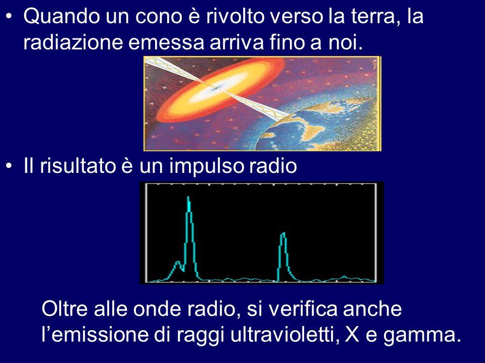 Quando un cono è rivolto verso la terra, la radiazione emessa arriva fino a noi. Il risultato è un impulso radio Oltre alle onde radio, si verifica an