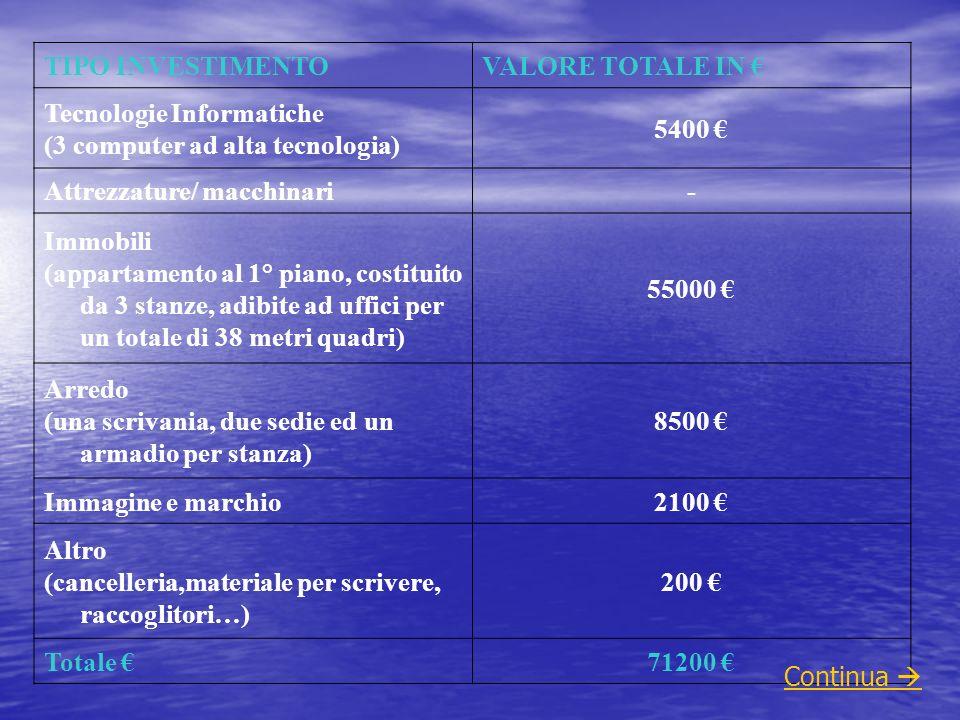 TIPO INVESTIMENTOVALORE TOTALE IN Tecnologie Informatiche (3 computer ad alta tecnologia) 5400 Attrezzature/ macchinari- Immobili (appartamento al 1°