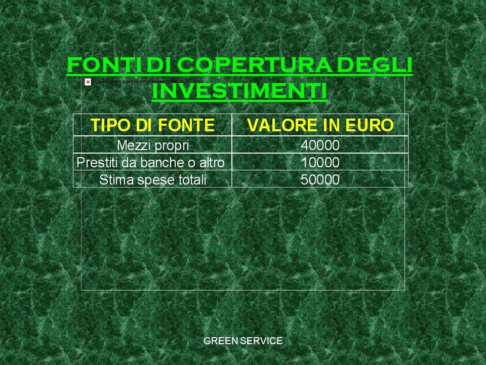 GREEN SERVICE FONTI DI COPERTURA DEGLI INVESTIMENTI