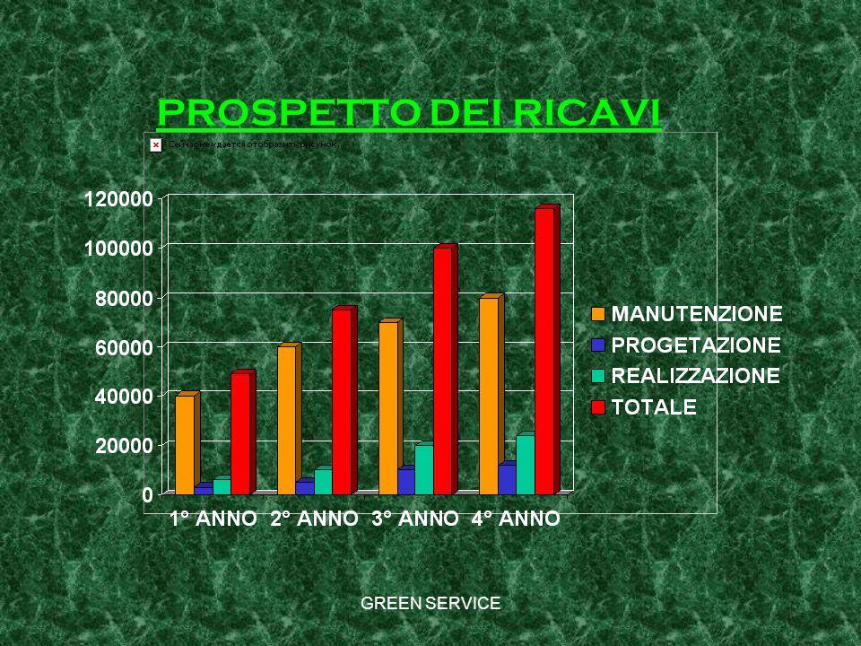 GREEN SERVICE PROSPETTO DEI RICAVI