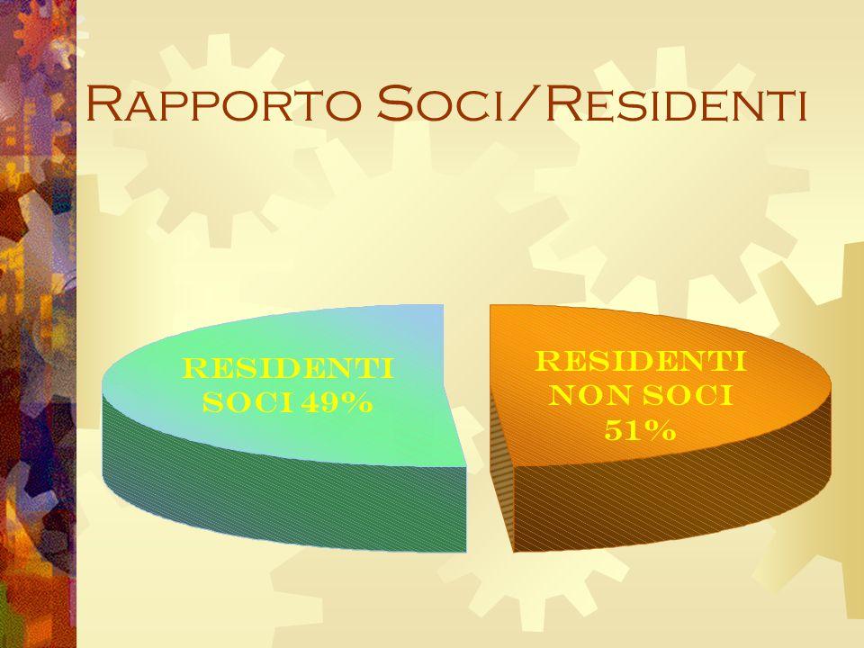 Rapporto Soci/Residenti Residenti Soci 49% Residenti NON Soci 51%