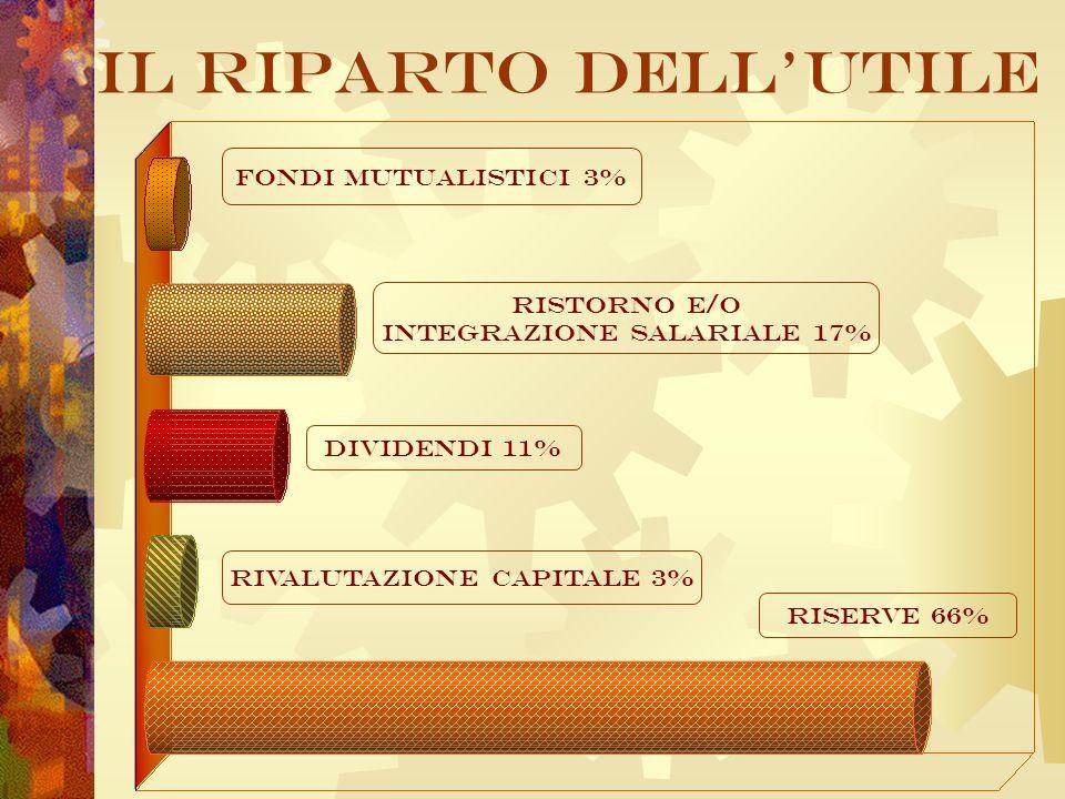 Il Riparto DellUtile Ristorno e/o integrazione salariale 17% Dividendi 11% Rivalutazione capitale 3% riserve 66% Fondi Mutualistici 3%