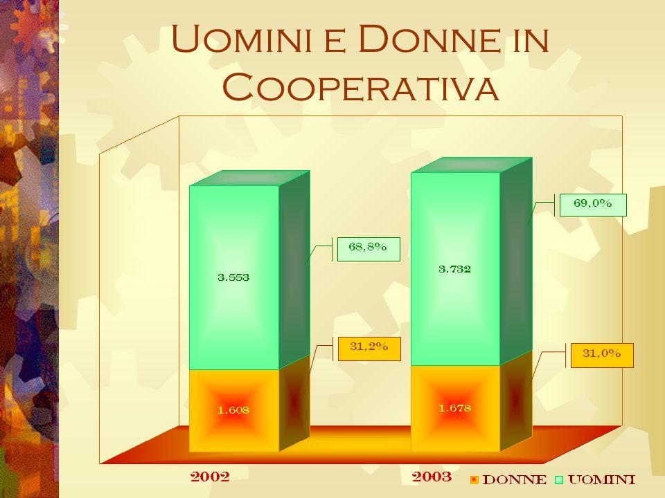 Uomini e Donne in Cooperativa 31,2% 68,8% 69,0% 31,0%