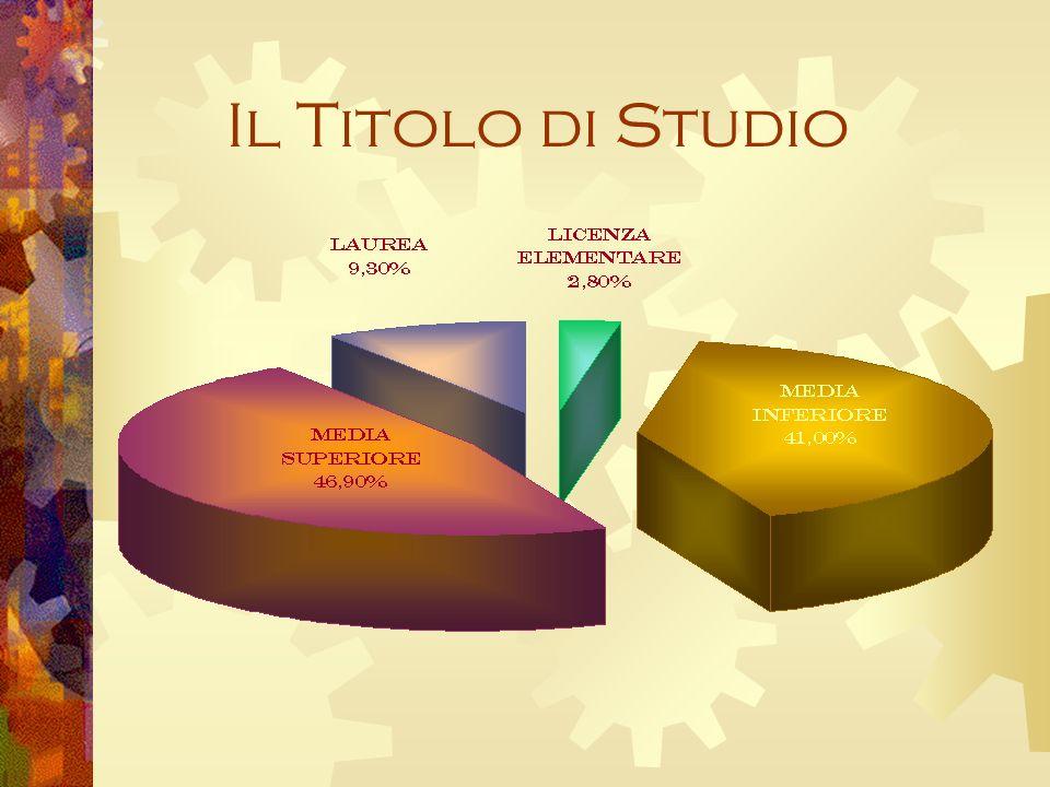 Il Titolo di Studio