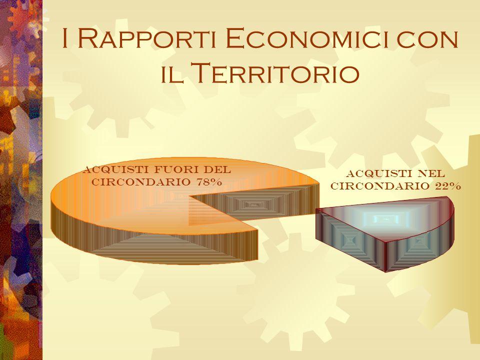 I Rapporti Economici con il Territorio Acquisti Fuori del Circondario 78% Acquisti nel Circondario 22%