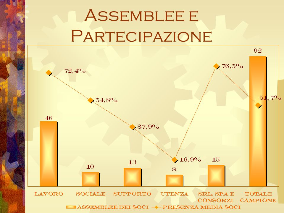 Assemblee e Partecipazione