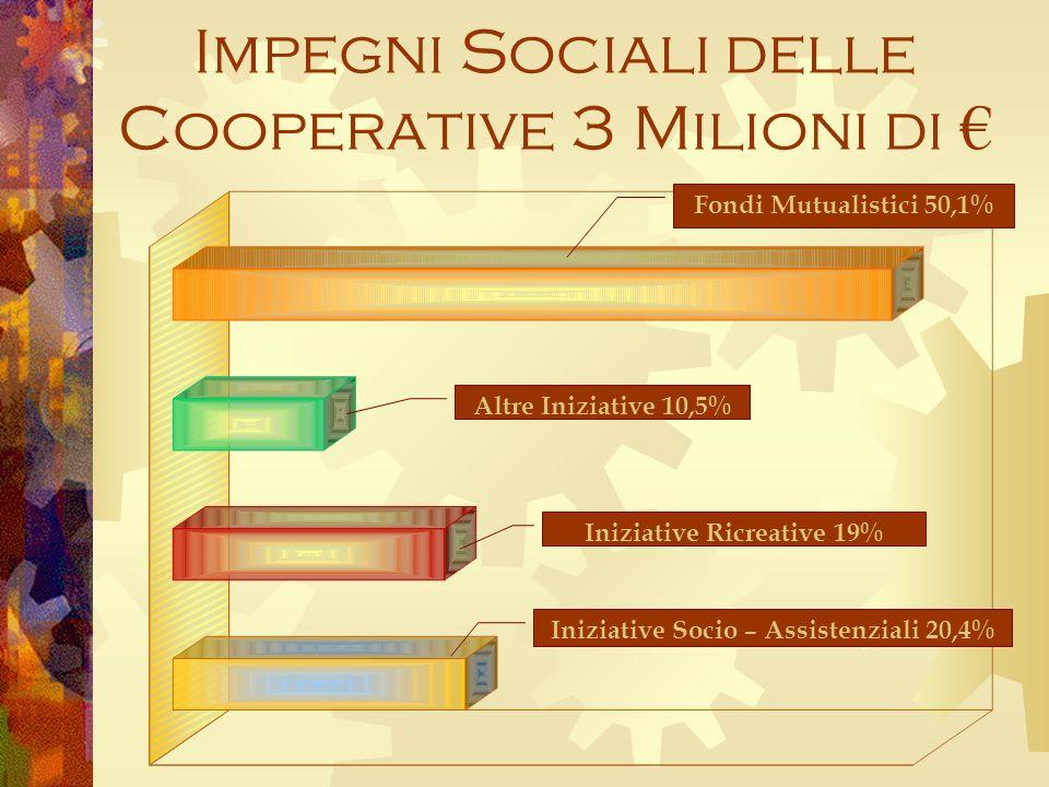Impegni Sociali delle Cooperative 3 Milioni di Altre Iniziative 10,5% Iniziative Ricreative 19% Iniziative Socio – Assistenziali 20,4% Fondi Mutualistici 50,1%