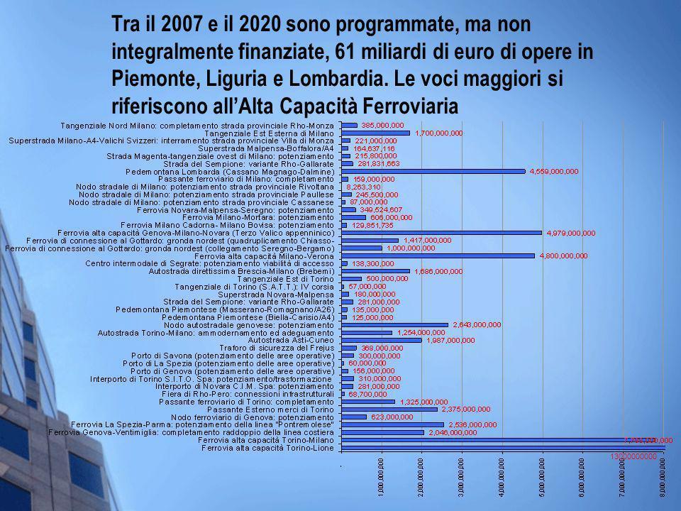 Tra il 2007 e il 2020 sono programmate, ma non integralmente finanziate, 61 miliardi di euro di opere in Piemonte, Liguria e Lombardia. Le voci maggio