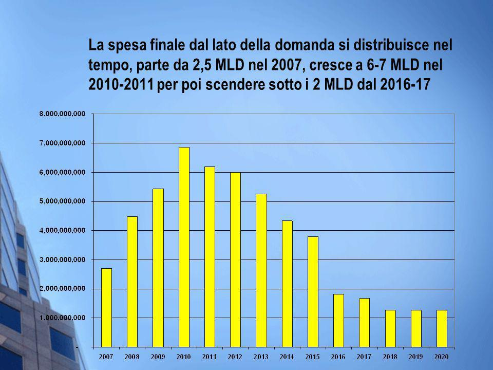 La spesa finale dal lato della domanda si distribuisce nel tempo, parte da 2,5 MLD nel 2007, cresce a 6-7 MLD nel 2010-2011 per poi scendere sotto i 2