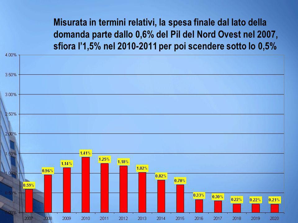 Misurata in termini relativi, la spesa finale dal lato della domanda parte dallo 0,6% del Pil del Nord Ovest nel 2007, sfiora l1,5% nel 2010-2011 per poi scendere sotto lo 0,5%