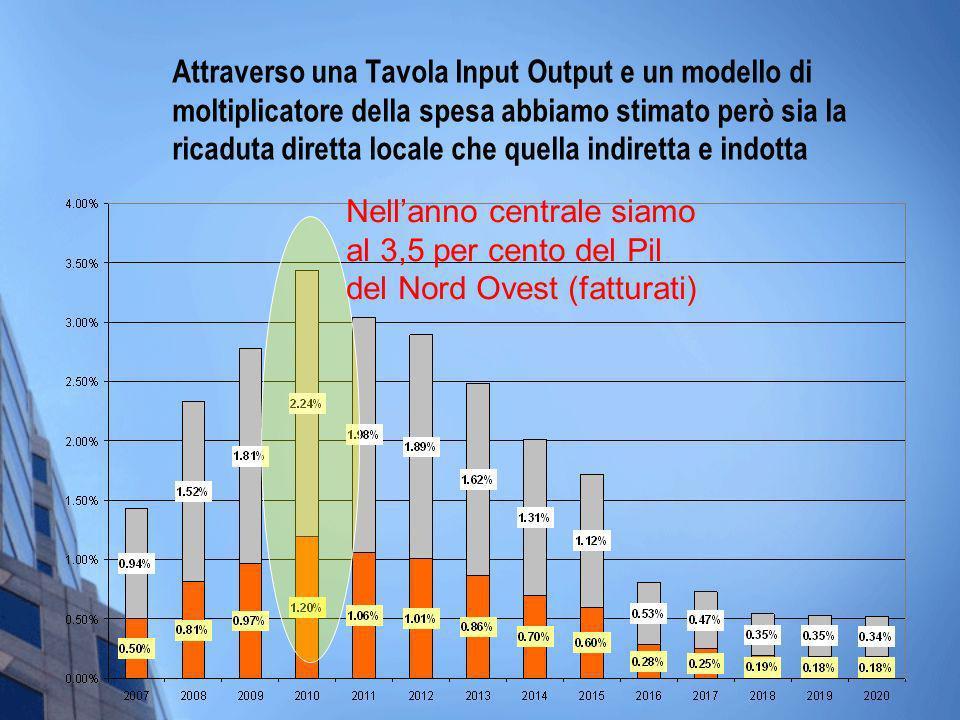 Attraverso una Tavola Input Output e un modello di moltiplicatore della spesa abbiamo stimato però sia la ricaduta diretta locale che quella indiretta e indotta Nellanno centrale siamo al 3,5 per cento del Pil del Nord Ovest (fatturati)