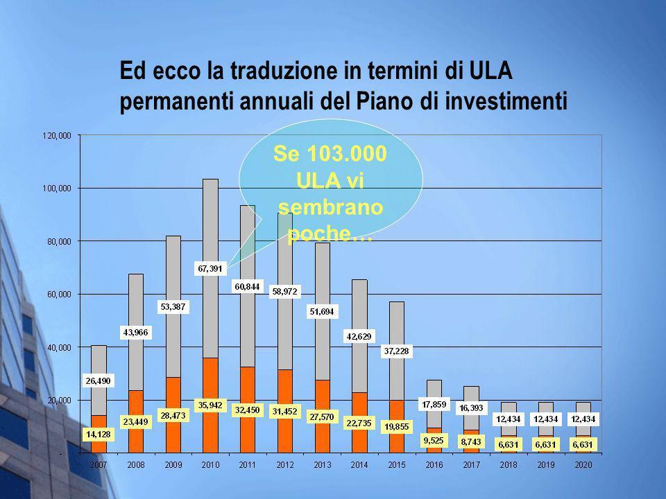 Ed ecco la traduzione in termini di ULA permanenti annuali del Piano di investimenti Se 103.000 ULA vi sembrano poche…
