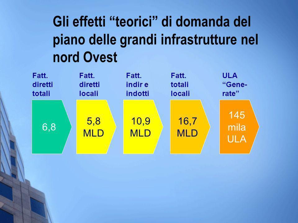 Gli effetti teorici di domanda del piano delle grandi infrastrutture nel nord Ovest 6,8 5,8 MLD 145 mila ULA 10,9 MLD 16,7 MLD Fatt. diretti locali Fa