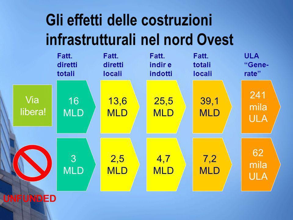 Gli effetti delle costruzioni infrastrutturali nel nord Ovest 16 MLD 13,6 MLD 241 mila ULA 25,5 MLD 39,1 MLD Fatt.