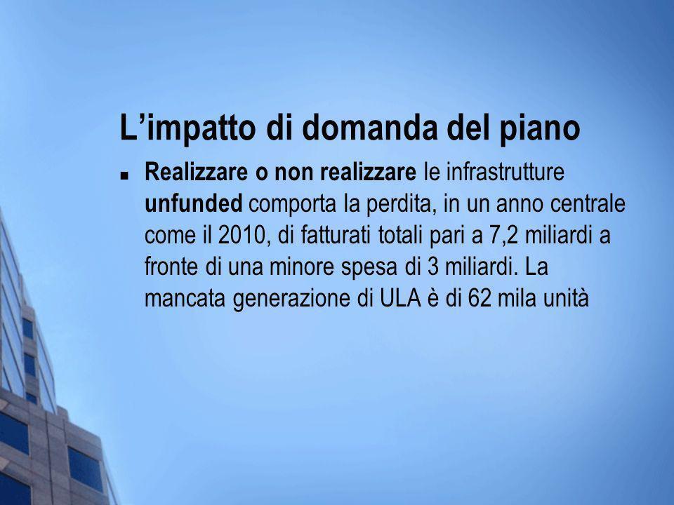 Limpatto di domanda del piano Realizzare o non realizzare le infrastrutture unfunded comporta la perdita, in un anno centrale come il 2010, di fatturati totali pari a 7,2 miliardi a fronte di una minore spesa di 3 miliardi.