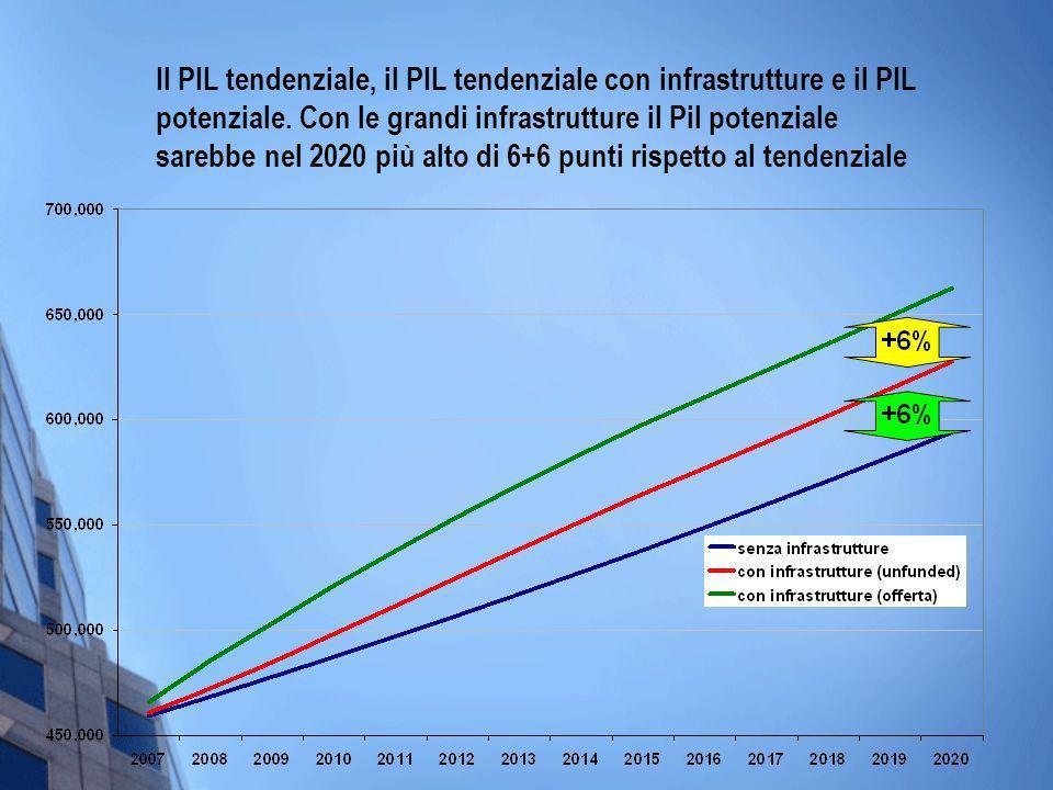 Il PIL tendenziale, il PIL tendenziale con infrastrutture e il PIL potenziale. Con le grandi infrastrutture il Pil potenziale sarebbe nel 2020 più alt