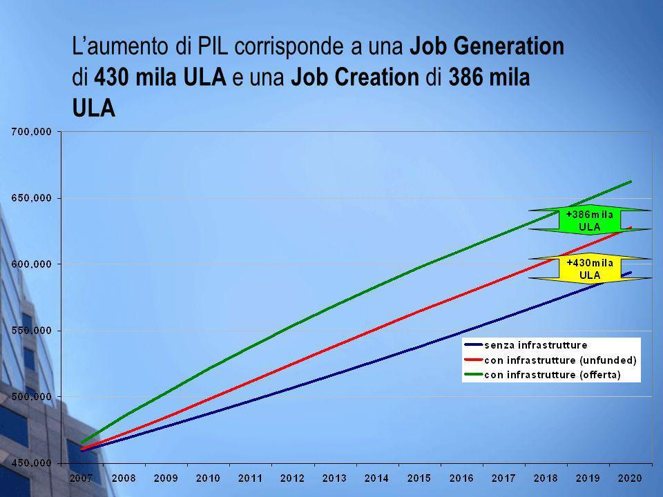Laumento di PIL corrisponde a una Job Generation di 430 mila ULA e una Job Creation di 386 mila ULA