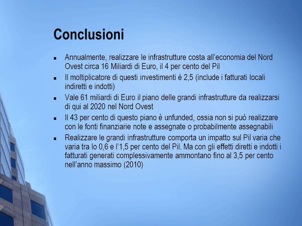 Conclusioni Annualmente, realizzare le infrastrutture costa alleconomia del Nord Ovest circa 16 Miliardi di Euro, il 4 per cento del Pil Il moltiplica