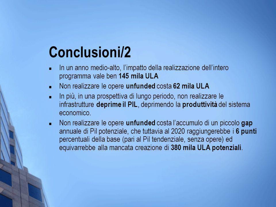 Conclusioni/2 In un anno medio-alto, limpatto della realizzazione dellintero programma vale ben 145 mila ULA Non realizzare le opere unfunded costa 62