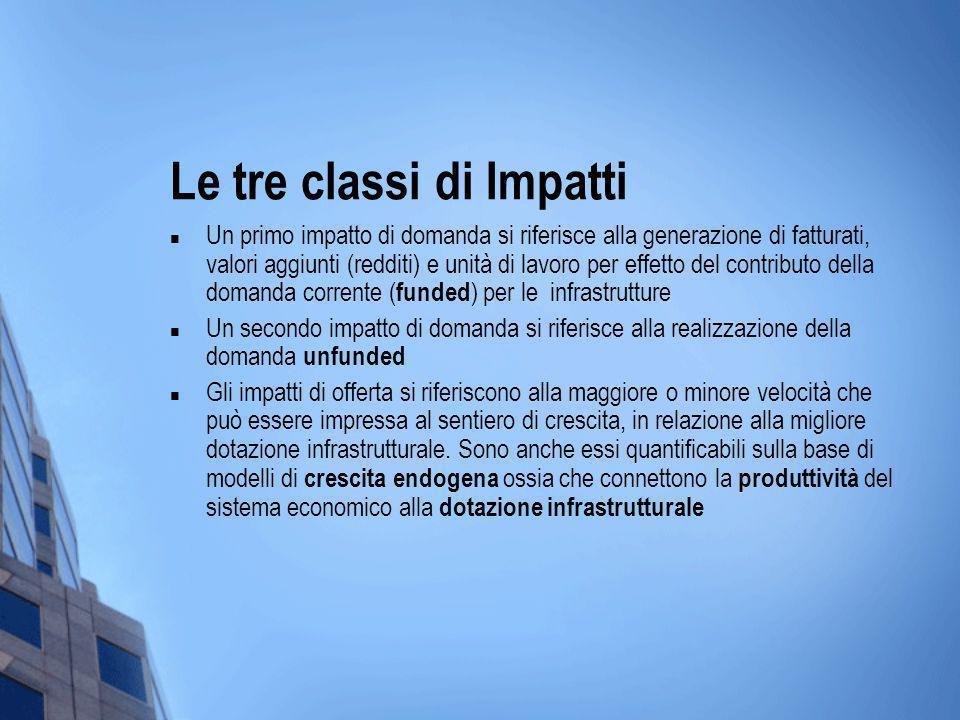 Le tre classi di Impatti Un primo impatto di domanda si riferisce alla generazione di fatturati, valori aggiunti (redditi) e unità di lavoro per effet