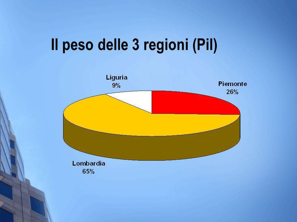 Il peso delle 3 regioni (Pil)