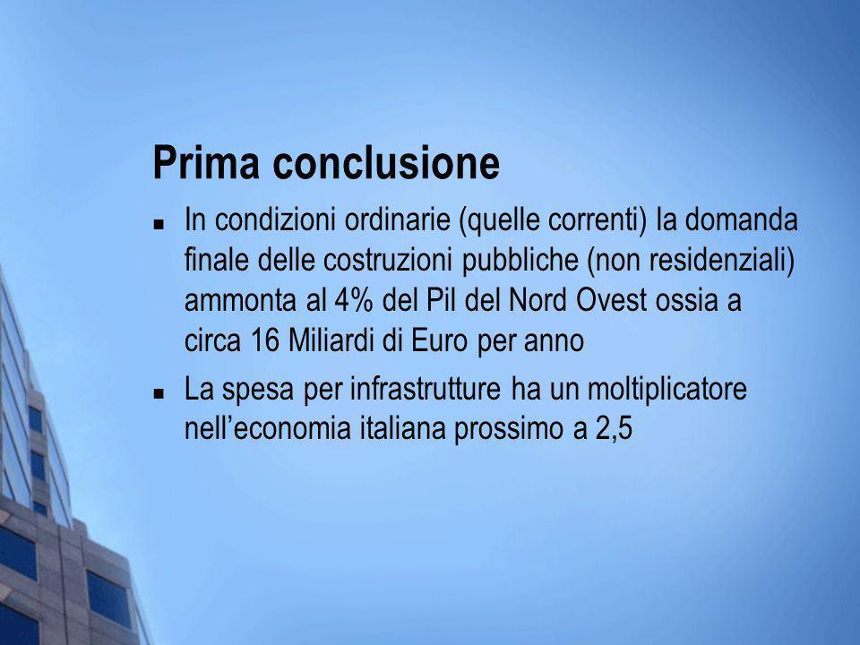 Prima conclusione In condizioni ordinarie (quelle correnti) la domanda finale delle costruzioni pubbliche (non residenziali) ammonta al 4% del Pil del Nord Ovest ossia a circa 16 Miliardi di Euro per anno La spesa per infrastrutture ha un moltiplicatore nelleconomia italiana prossimo a 2,5
